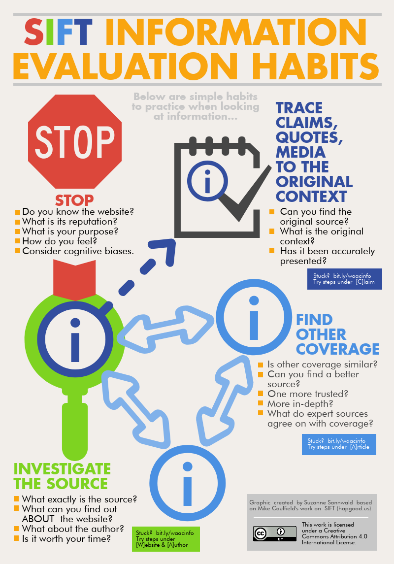 SIFT Information Evaluation Habits Infographic: Stop, Investigate the Source, Find Other Coverage, Trace Claims, Quotes, Media to the Original Context
