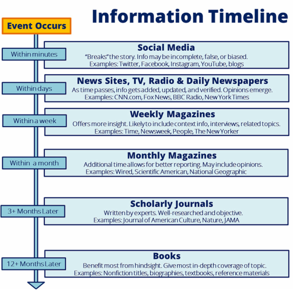 Information Timeline Infographic from time event occurs to 12+ months later