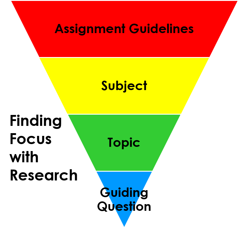 Finding Focus with Research inverted triangle: Assignment Guidlines (top), Subject, Topic, Guiding Question (bottom)