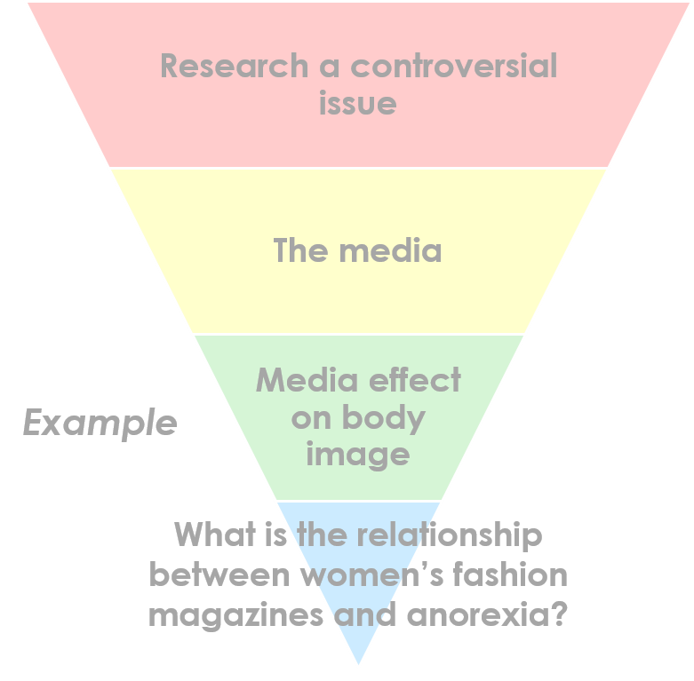 Example inverted triangle: Research a controversial issue (top), The media, Media effect on body image, What is the relationship between women's fashion magazines and anorexia? (bottom)